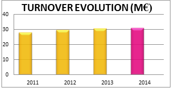 EURO CRM Turnover Evolution