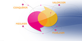 Prestations en marketing client